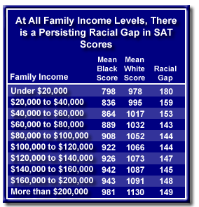 Sat Scores And Income Inequality How >> Race Iq And Poverty The Alternative Hypothesis