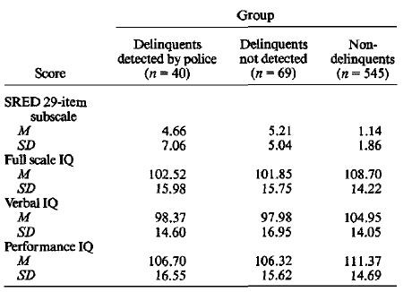 Race, IQ, and Crime – The Alternative Hypothesis